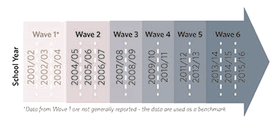 Wave Collection Data